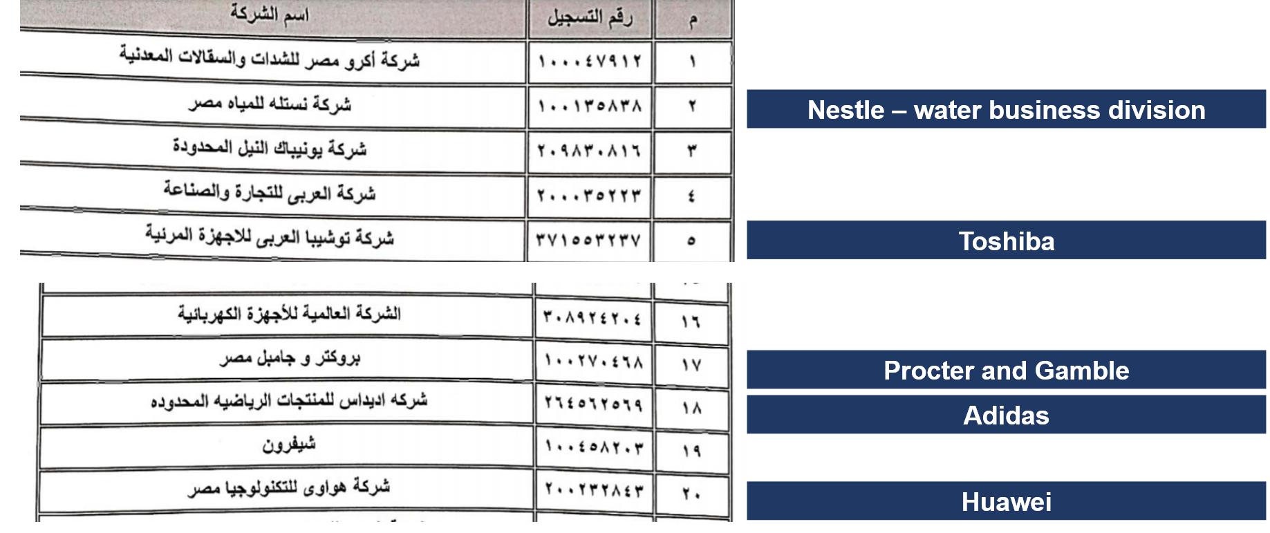 List of 134 companies mostly includes the biggest companies operating in Egypt.