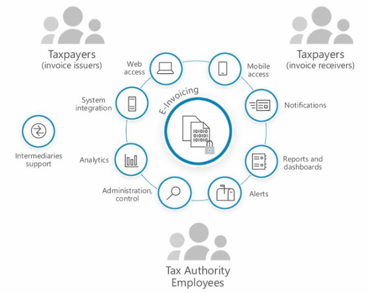 tax clearance model